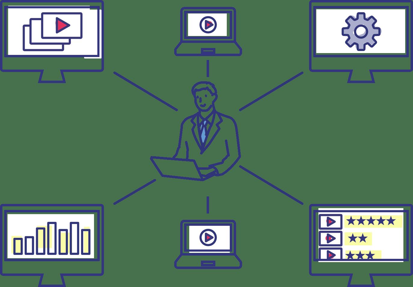1つの管理者アカウントで複数企業の動画メディア・アカウントを作成、一元管理できる