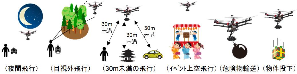 「航空法」で承認が必要になる飛行の方法