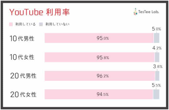 10代・20代の95%以上が YouTube を利用している