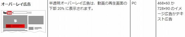 【オーバーレイ広告】
