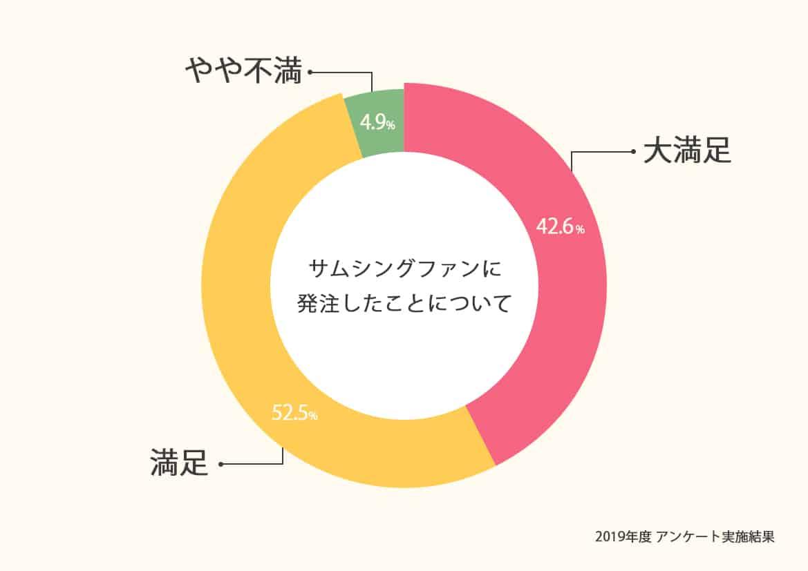 お客様満足度95%を超える映像制作会社サムシングファン!